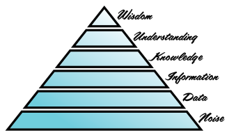 WisdomPyramid